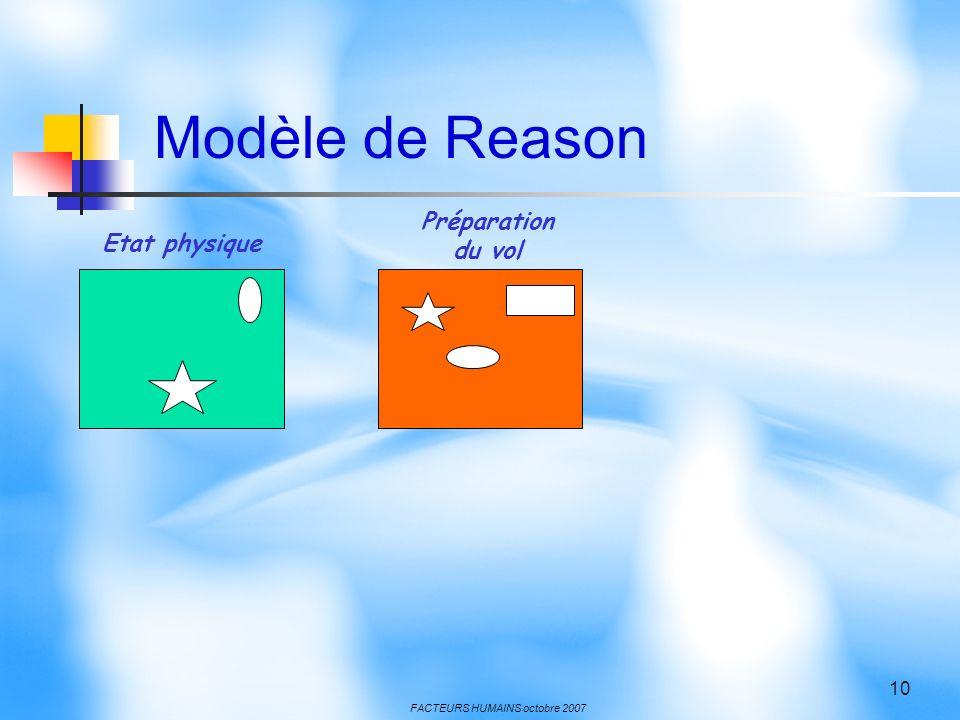 FACTEURS HUMAINS octobre 2007 10 Etat physique Préparation du vol Modèle de Reason