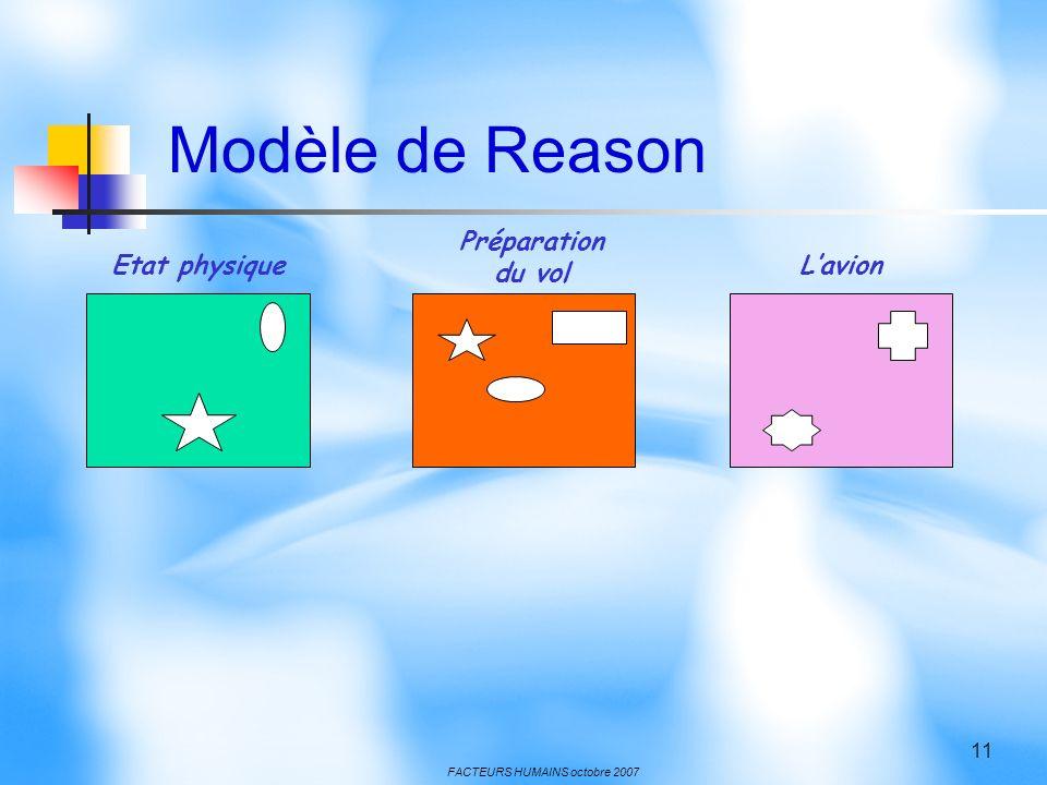 FACTEURS HUMAINS octobre 2007 11 Etat physique Préparation du vol Lavion Modèle de Reason