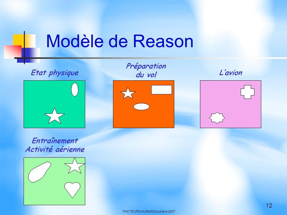 FACTEURS HUMAINS octobre 2007 12 Etat physique Préparation du vol Lavion Entraînement Activité aérienne Modèle de Reason