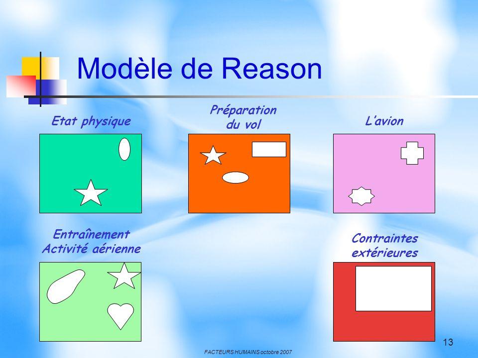 FACTEURS HUMAINS octobre 2007 13 Etat physique Préparation du vol Lavion Entraînement Activité aérienne Contraintes extérieures Modèle de Reason