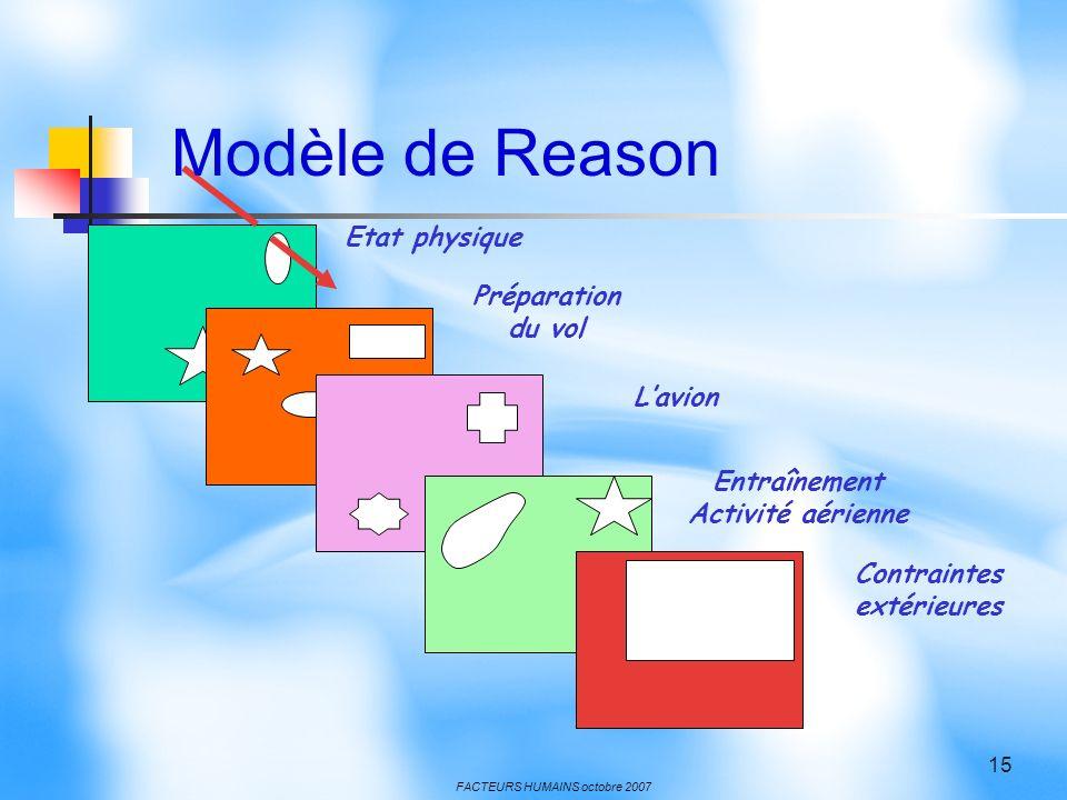 FACTEURS HUMAINS octobre 2007 15 Etat physique Préparation du vol Lavion Entraînement Activité aérienne Contraintes extérieures Modèle de Reason