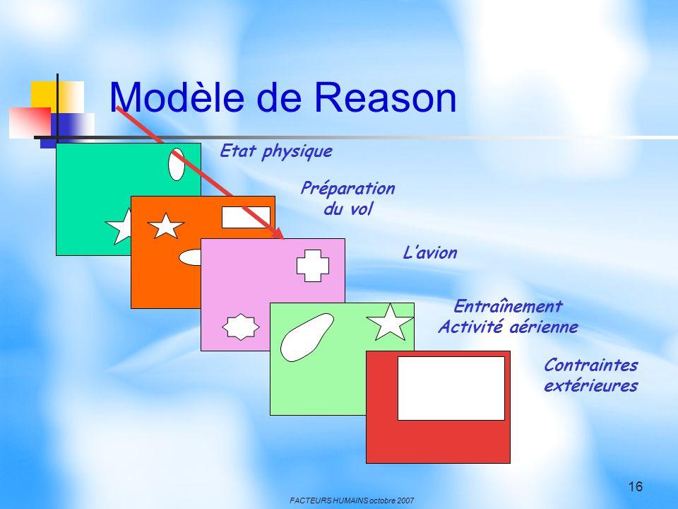 FACTEURS HUMAINS octobre 2007 16 Etat physique Préparation du vol Lavion Entraînement Activité aérienne Contraintes extérieures Modèle de Reason