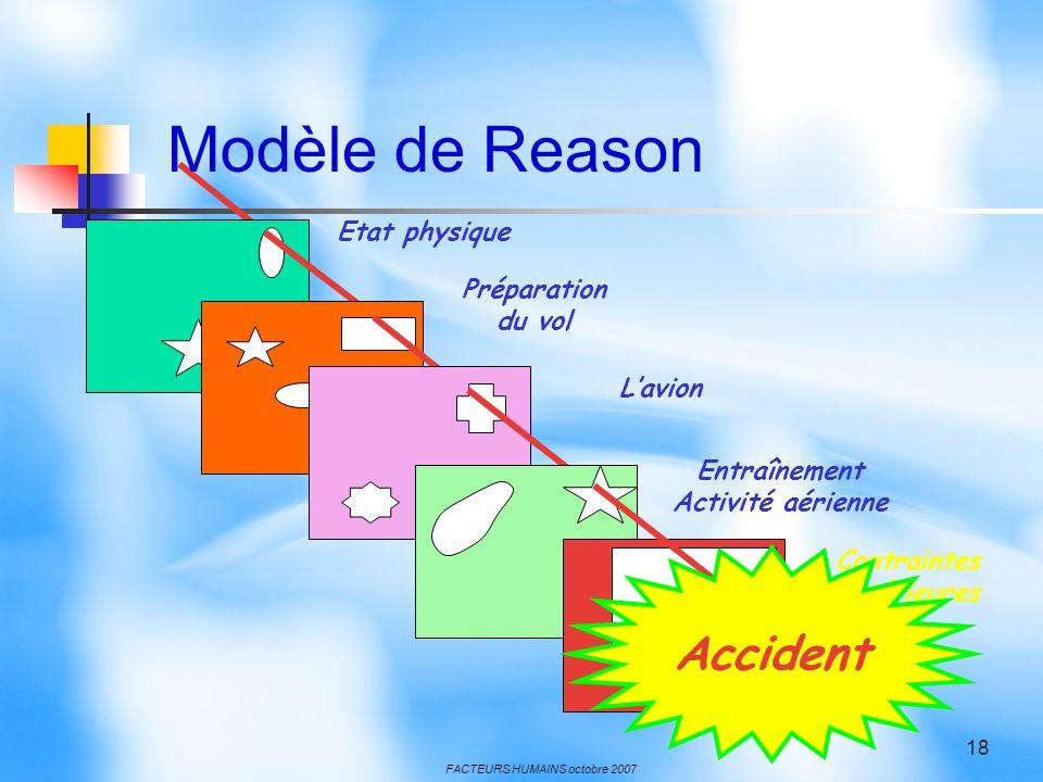 FACTEURS HUMAINS octobre 2007 18 Etat physique Préparation du vol Lavion Entraînement Activité aérienne Contraintes extérieures Accident Modèle de Rea