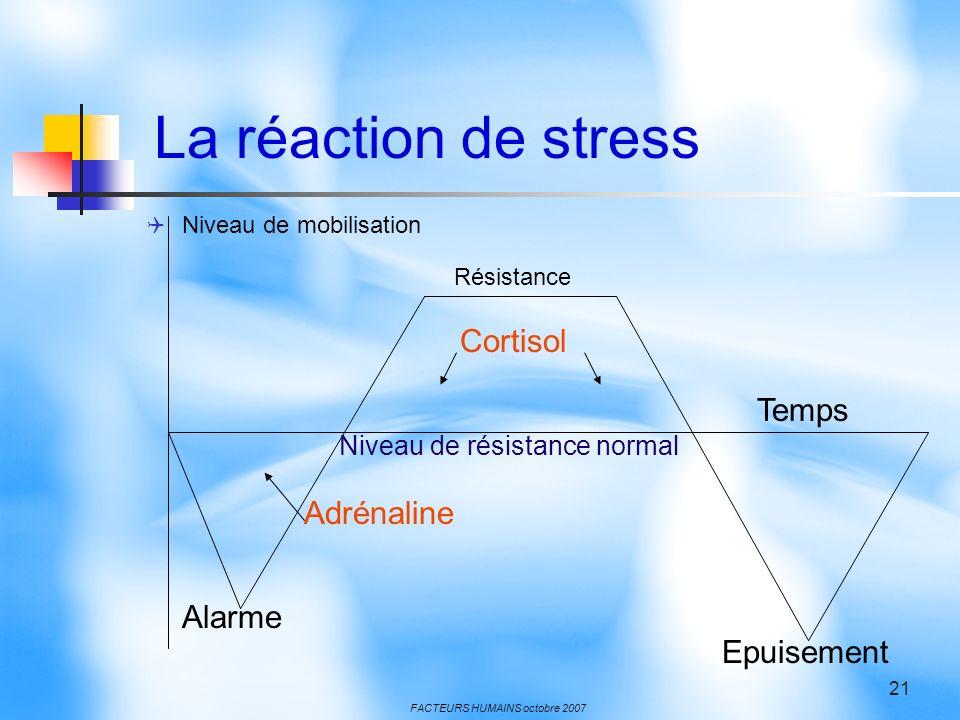 FACTEURS HUMAINS octobre 2007 21 La réaction de stress Niveau de mobilisation Résistance Cortisol Temps Niveau de résistance normal Adrénaline Alarme Epuisement