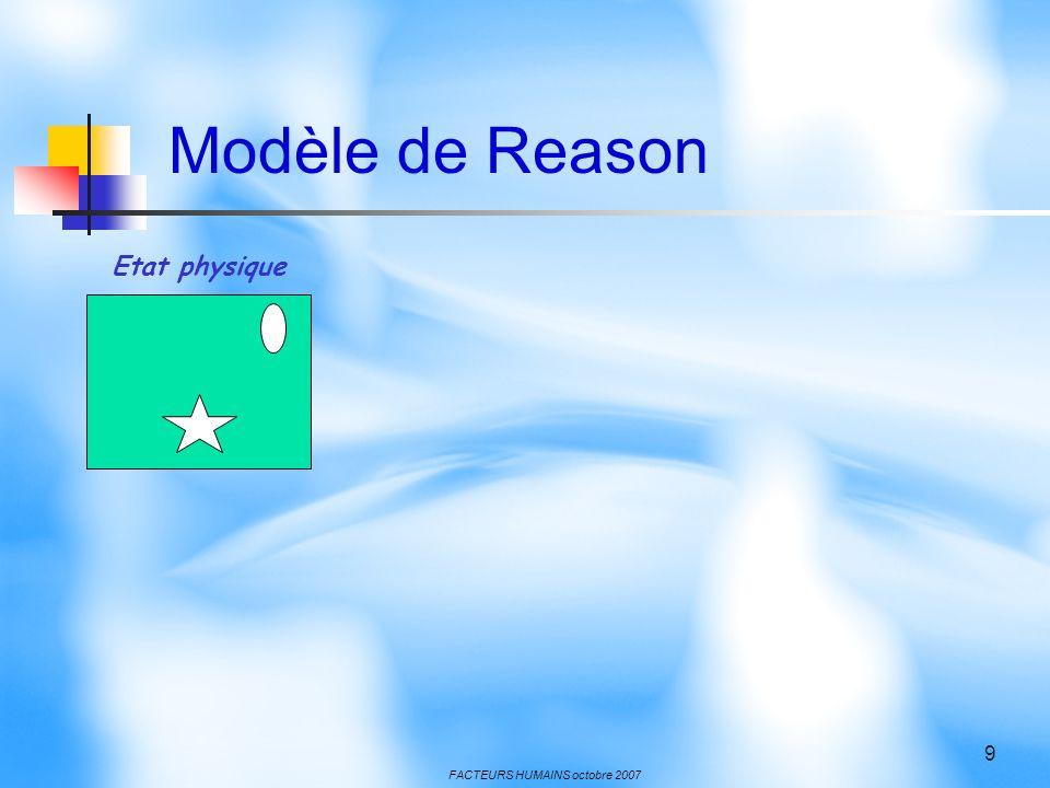 FACTEURS HUMAINS octobre 2007 9 Etat physique Modèle de Reason