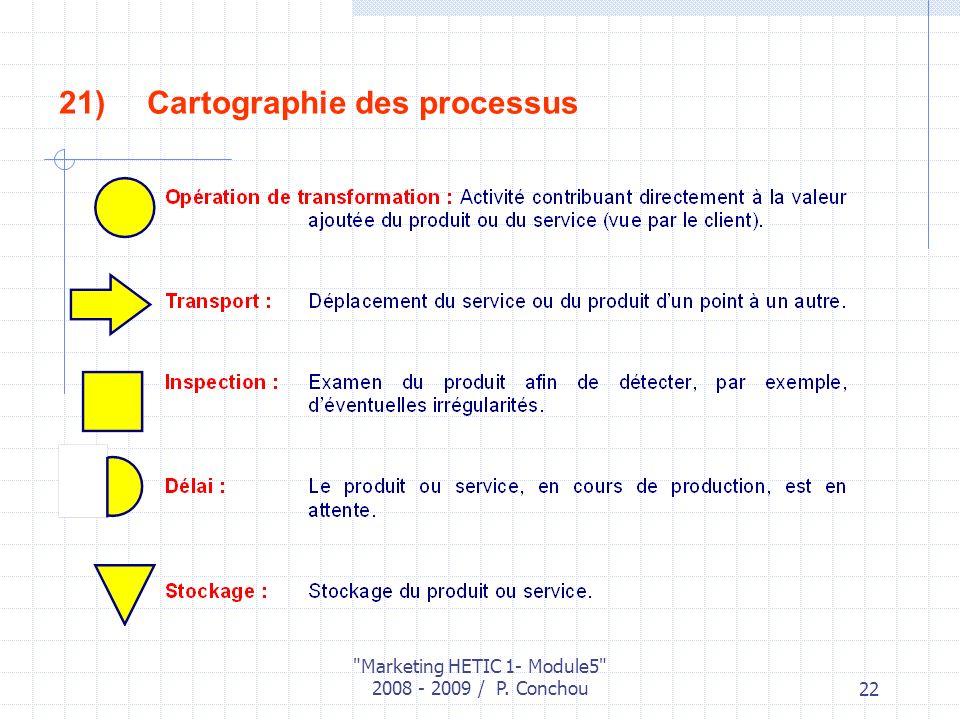 Marketing HETIC 1- Module5 2008 - 2009 / P. Conchou22 21)Cartographie des processus