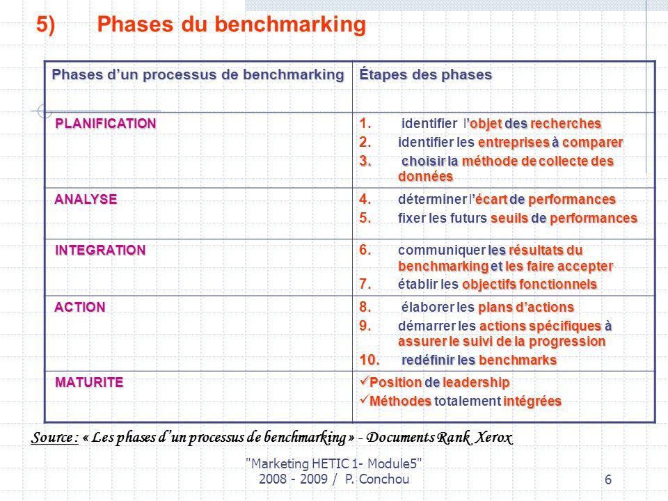 Marketing HETIC 1- Module5 2008 - 2009 / P.