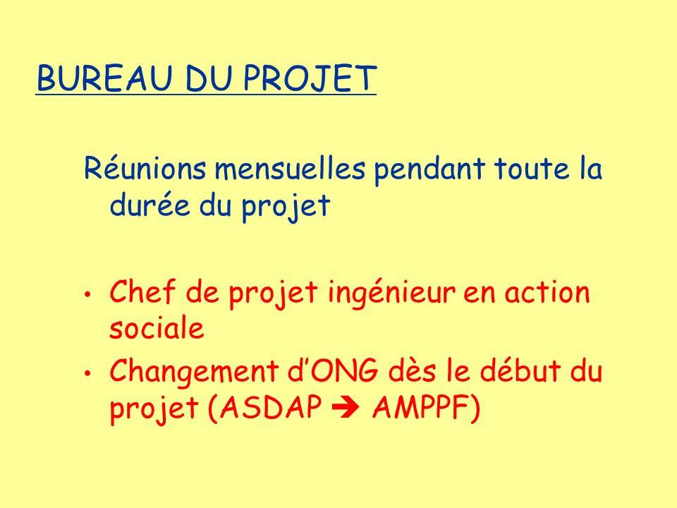 Réunions mensuelles pendant toute la durée du projet Chef de projet ingénieur en action sociale Changement dONG dès le début du projet (ASDAP AMPPF) B