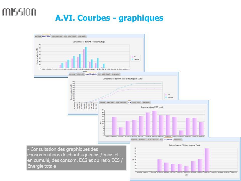 8 - Consultation des graphiques des consommations de chauffage mois / mois et en cumulé, des consom. ECS et du ratio ECS / Energie totale A.VI. Courbe