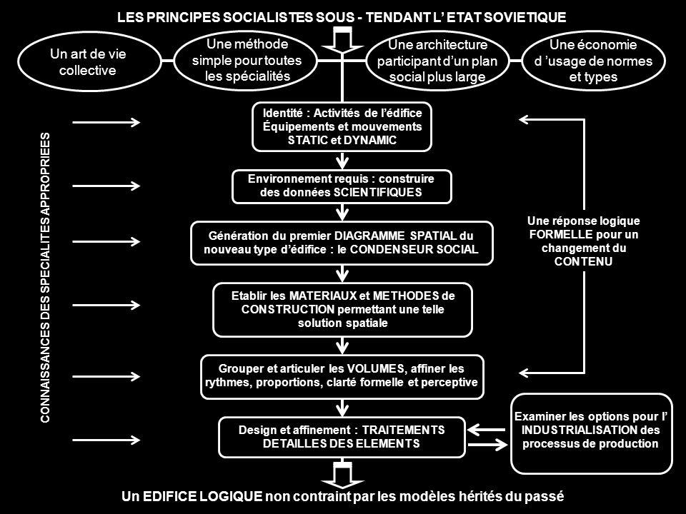 LES PRINCIPES SOCIALISTES SOUS - TENDANT L ETAT SOVIETIQUE Examiner les options pour l INDUSTRIALISATION des processus de production Un EDIFICE LOGIQU