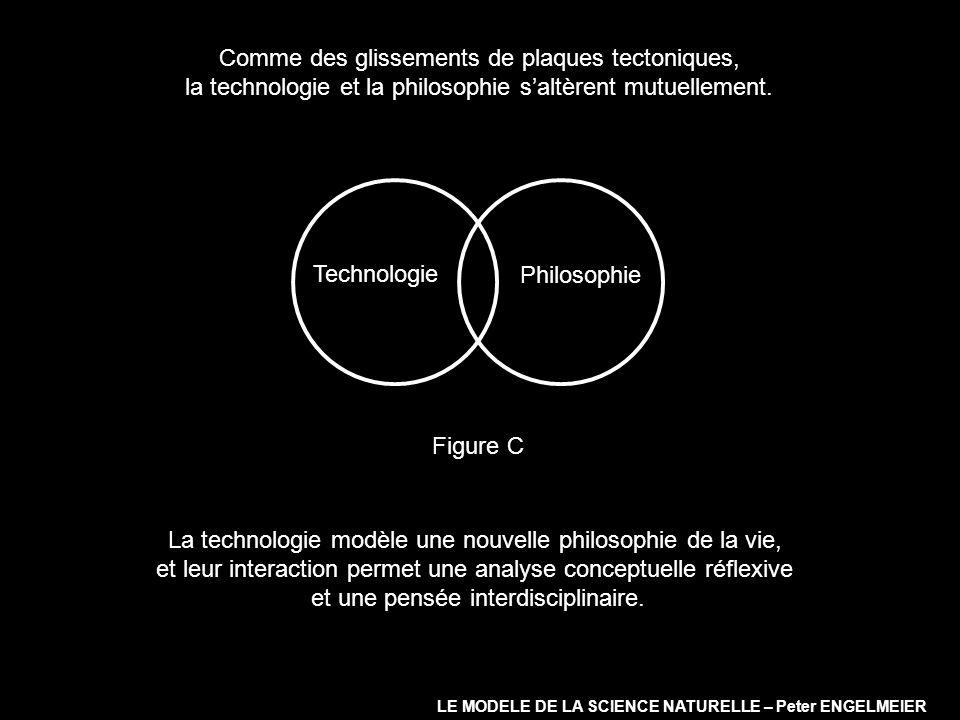 Comme des glissements de plaques tectoniques, la technologie et la philosophie saltèrent mutuellement. Technologie Philosophie Figure C LE MODELE DE L