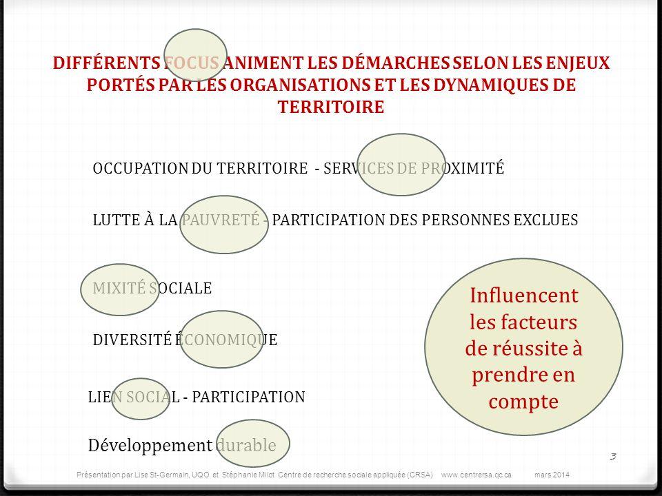 DIFFÉRENTS FOCUS ANIMENT LES DÉMARCHES SELON LES ENJEUX PORTÉS PAR LES ORGANISATIONS ET LES DYNAMIQUES DE TERRITOIRE OCCUPATION DU TERRITOIRE - SERVICES DE PROXIMITÉ LUTTE À LA PAUVRETÉ - PARTICIPATION DES PERSONNES EXCLUES MIXITÉ SOCIALE DIVERSITÉ ÉCONOMIQUE LIEN SOCIAL - PARTICIPATION Développement durable Influencent les facteurs de réussite à prendre en compte 3 Présentation par Lise St-Germain, UQO et Stéphanie Milot Centre de recherche sociale appliquée (CRSA) www.centrersa.qc.ca mars 2014