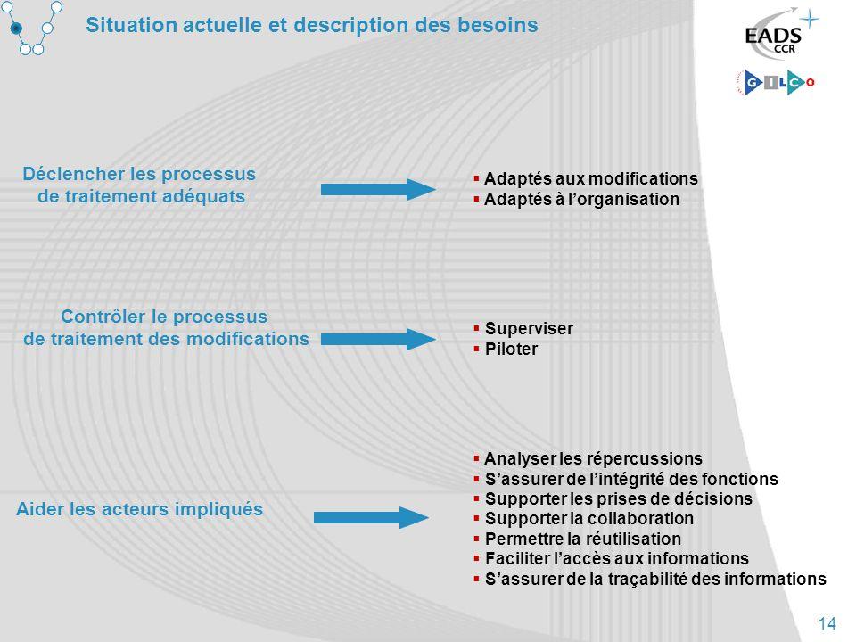 14 Situation actuelle et description des besoins Déclencher les processus de traitement adéquats Adaptés aux modifications Adaptés à lorganisation Con