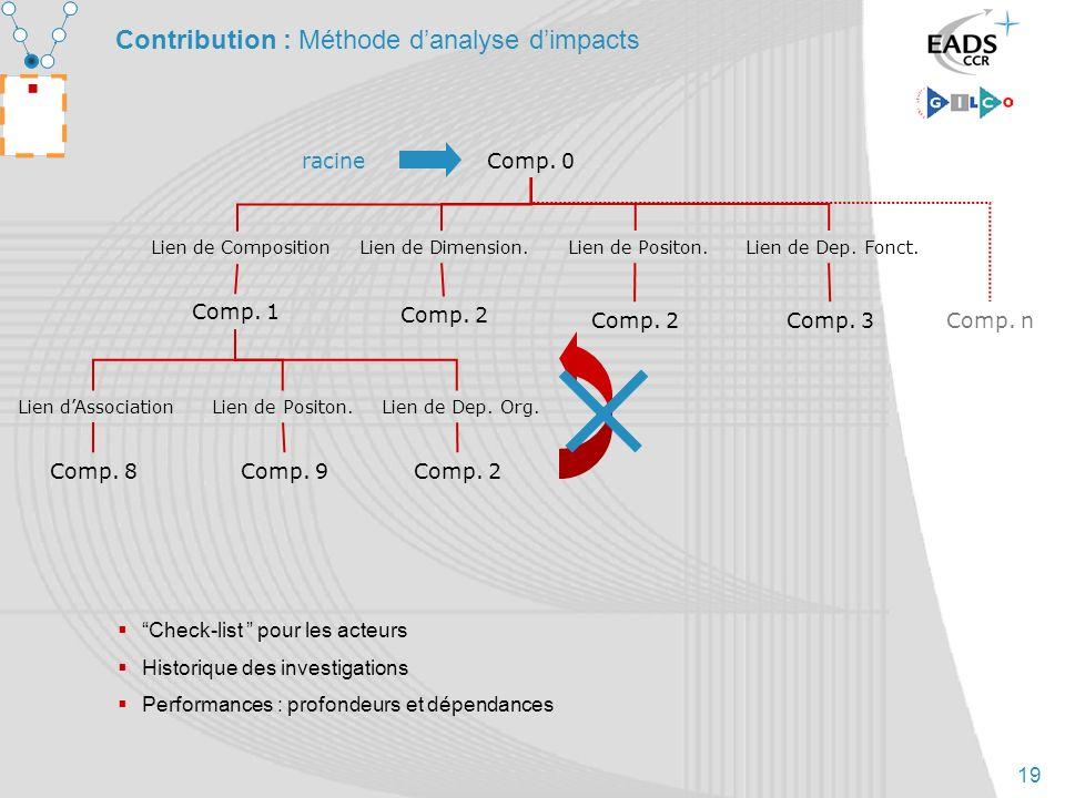 19 Contribution : Méthode danalyse dimpacts Comp. 0 Comp. 1 Comp. 2 Comp. 3 Lien de Composition Lien de Dimension. Lien de Positon. Lien de Dep. Fonct
