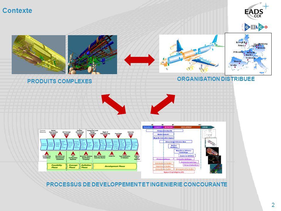 2 Contexte PRODUITS COMPLEXES ORGANISATION DISTRIBUEE PROCESSUS DE DEVELOPPEMENT ET INGENIERIE CONCOURANTE