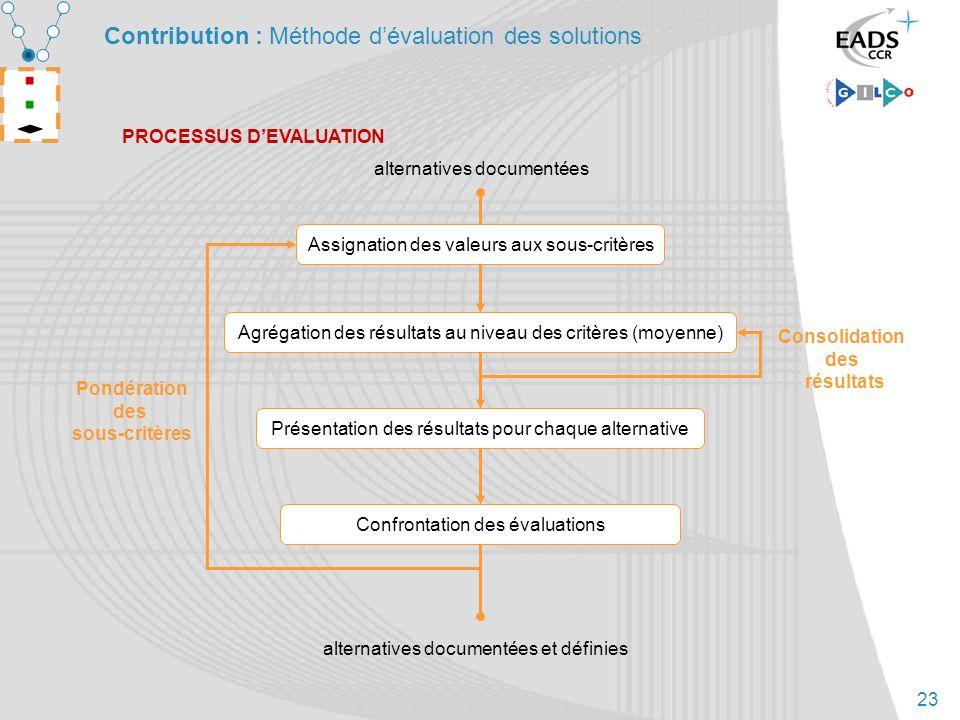23 Contribution : Méthode dévaluation des solutions PROCESSUS DEVALUATION Agrégation des résultats au niveau des critères (moyenne) Présentation des r
