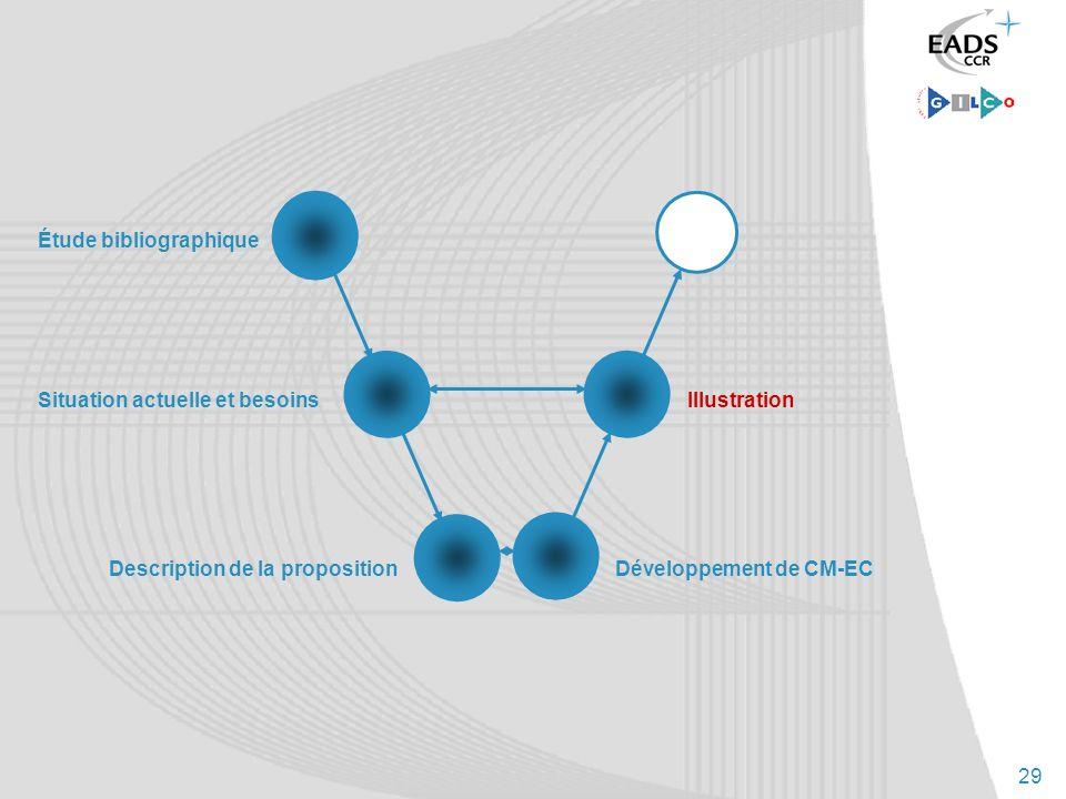 29 Situation actuelle et besoins Description de la proposition Illustration Développement de CM-EC Étude bibliographique