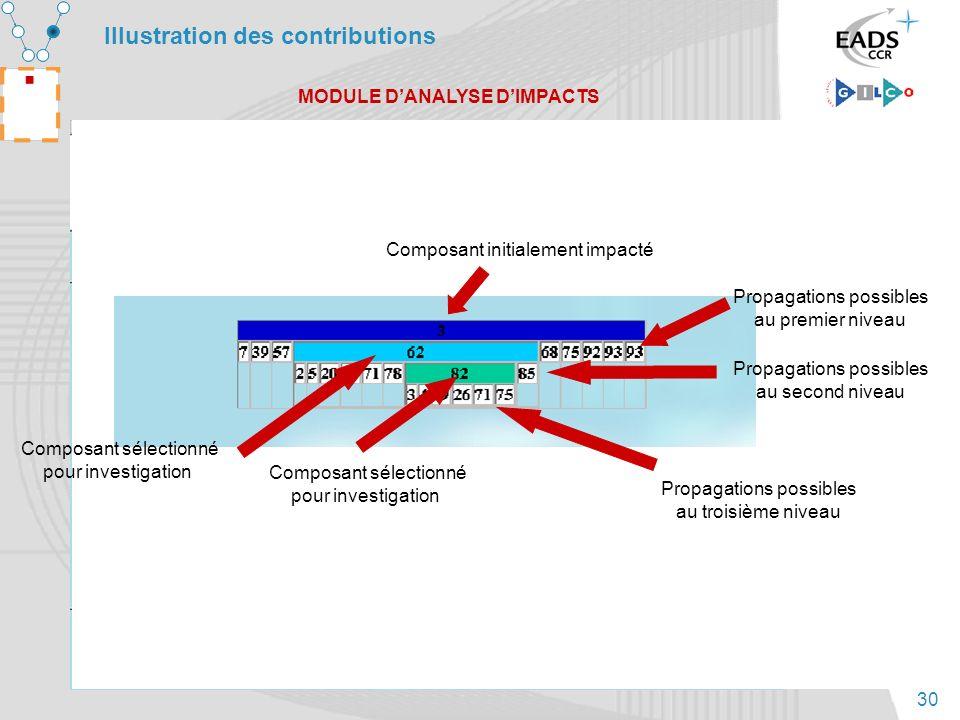 30 Illustration des contributions MODULE DANALYSE DIMPACTS Composant initialement impacté Propagations possibles au premier niveau Composant sélection