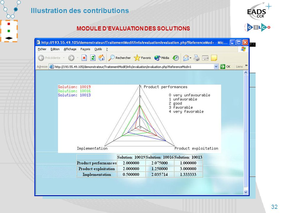 32 Illustration des contributions MODULE DEVALUATION DES SOLUTIONS