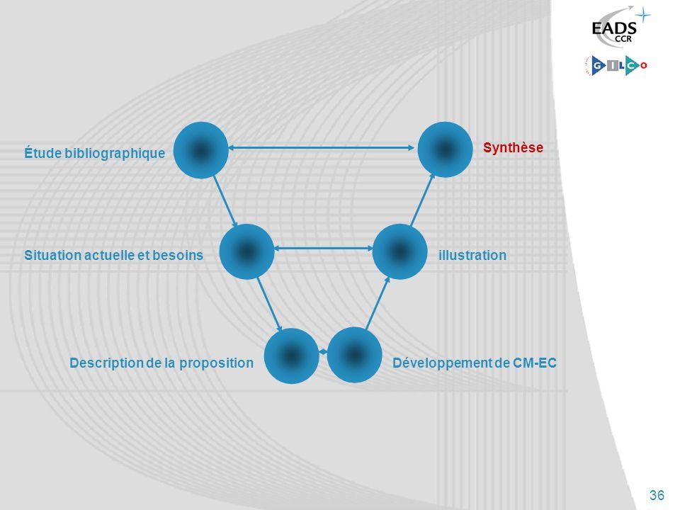 36 Situation actuelle et besoins Description de la proposition Synthèse illustration Développement de CM-EC Étude bibliographique