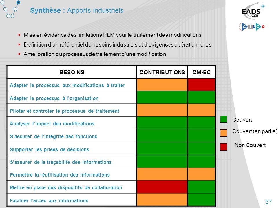 37 Synthèse : Apports industriels Mise en évidence des limitations PLM pour le traitement des modifications Définition dun référentiel de besoins indu