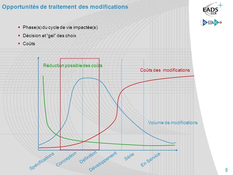 5 Opportunités de traitement des modifications Spécifications Conception Définition Développement Série En Service Phase(s) du cycle de vie impactée(s