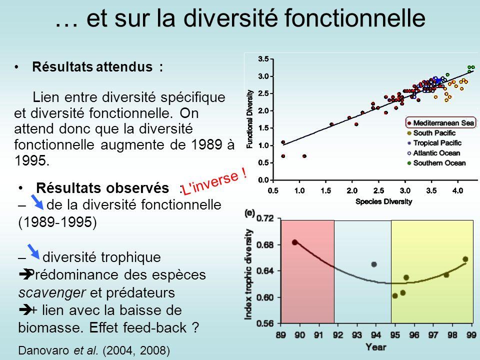 Résultats attendus : … et sur la diversité fonctionnelle Lien entre diversité spécifique et diversité fonctionnelle. On attend donc que la diversité f