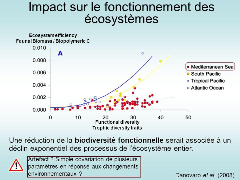 Impact sur le fonctionnement des écosystèmes Une réduction de la biodiversité fonctionnelle serait associée à un déclin exponentiel des processus de l
