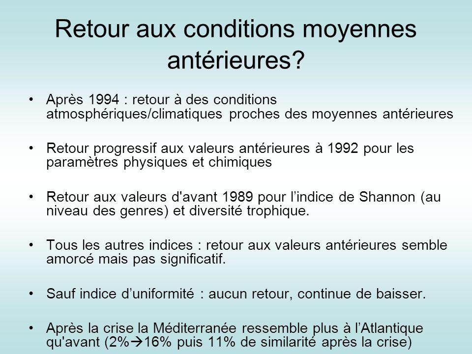 Retour aux conditions moyennes antérieures? Après 1994 : retour à des conditions atmosphériques/climatiques proches des moyennes antérieures Retour pr