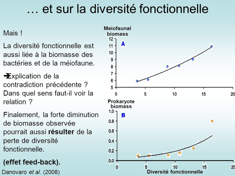 Diversité fonctionnelle Mais ! La diversité fonctionnelle est aussi liée à la biomasse des bactéries et de la méiofaune. Explication de la contradicti