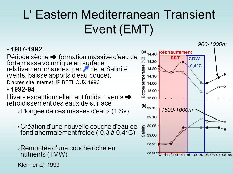 Lascaratos et al, 1999 Changement de la zone de formation des eaux profondes de Méditerranée (Adriatique Mer Égée).
