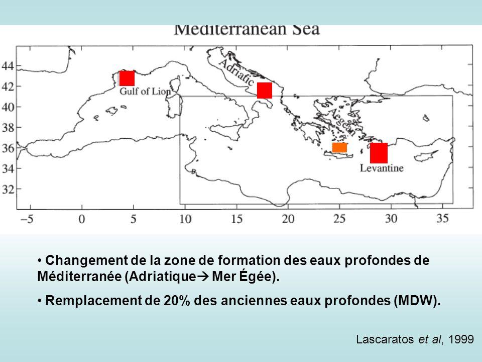 Lascaratos et al, 1999 Changement de la zone de formation des eaux profondes de Méditerranée (Adriatique Mer Égée). Remplacement de 20% des anciennes