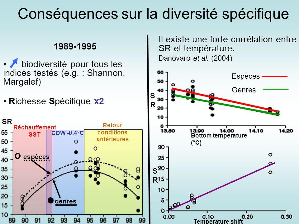 Il existe une forte corrélation entre SR et température. Danovaro et al. (2004) Conséquences sur la diversité spécifique Espèces Genres Bottom tempera