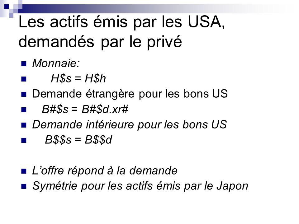 Les actifs émis par les USA, demandés par le privé Monnaie: H$s = H$h Demande étrangère pour les bons US B#$s = B#$d.xr# Demande intérieure pour les bons US B$$s = B$$d Loffre répond à la demande Symétrie pour les actifs émis par le Japon
