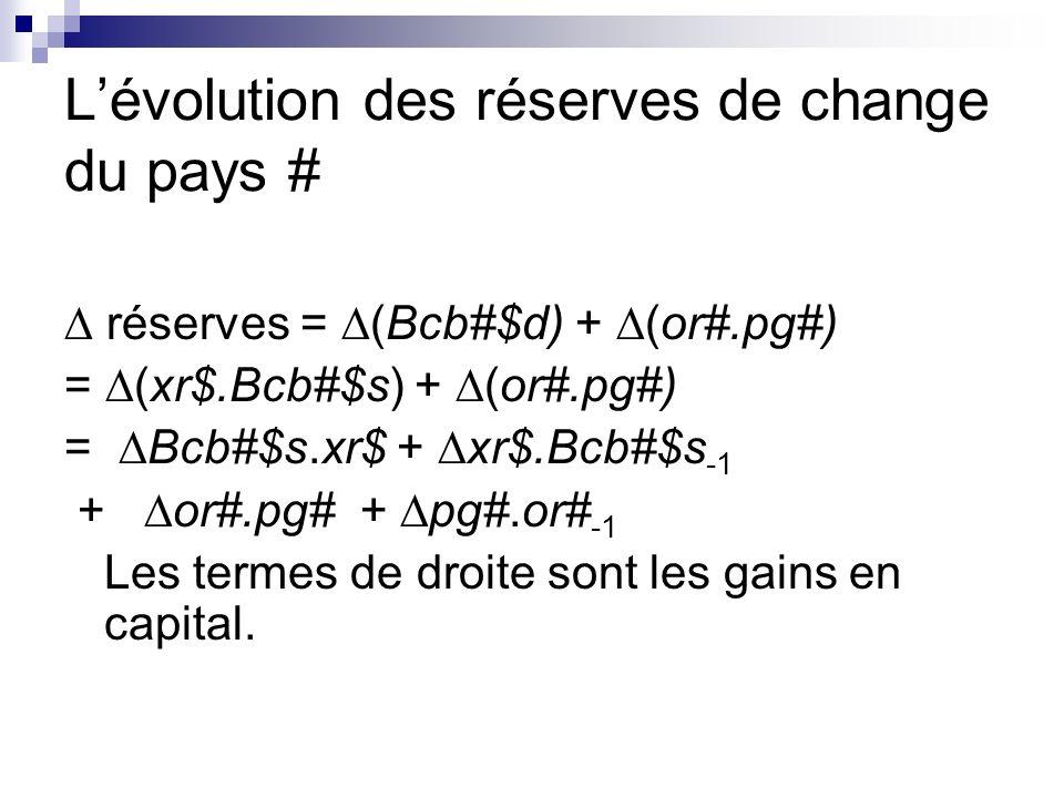 Lévolution des réserves de change du pays # réserves = (Bcb#$d) + (or#.pg#) = (xr$.Bcb#$s) + (or#.pg#) = Bcb#$s.xr$ + xr$.Bcb#$s -1 + or#.pg# + pg#.or# -1 Les termes de droite sont les gains en capital.