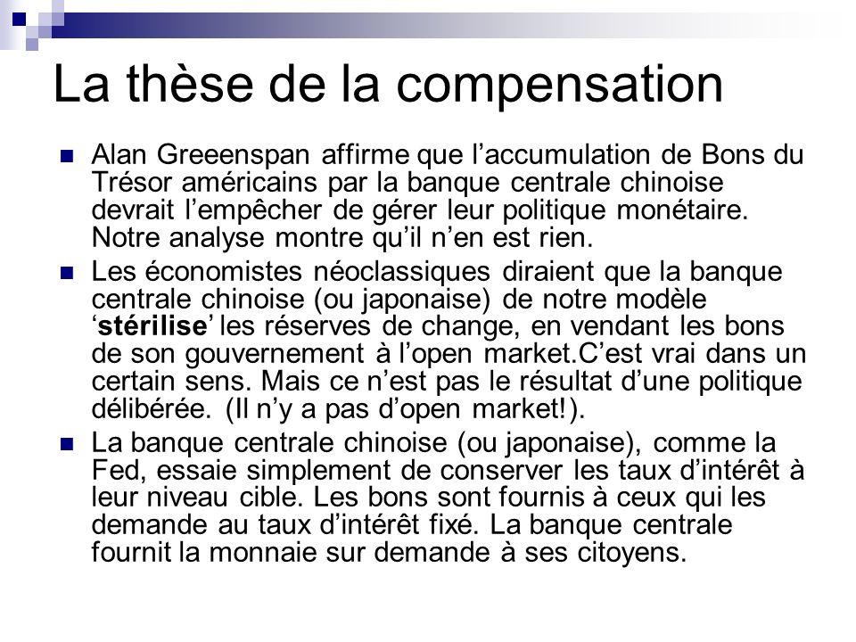 La thèse de la compensation Alan Greeenspan affirme que laccumulation de Bons du Trésor américains par la banque centrale chinoise devrait lempêcher de gérer leur politique monétaire.