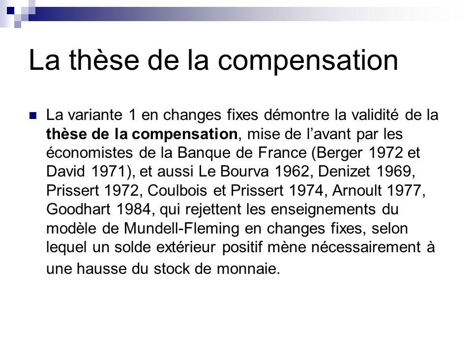 La thèse de la compensation La variante 1 en changes fixes démontre la validité de la thèse de la compensation, mise de lavant par les économistes de la Banque de France (Berger 1972 et David 1971), et aussi Le Bourva 1962, Denizet 1969, Prissert 1972, Coulbois et Prissert 1974, Arnoult 1977, Goodhart 1984, qui rejettent les enseignements du modèle de Mundell-Fleming en changes fixes, selon lequel un solde extérieur positif mène nécessairement à une hausse du stock de monnaie.