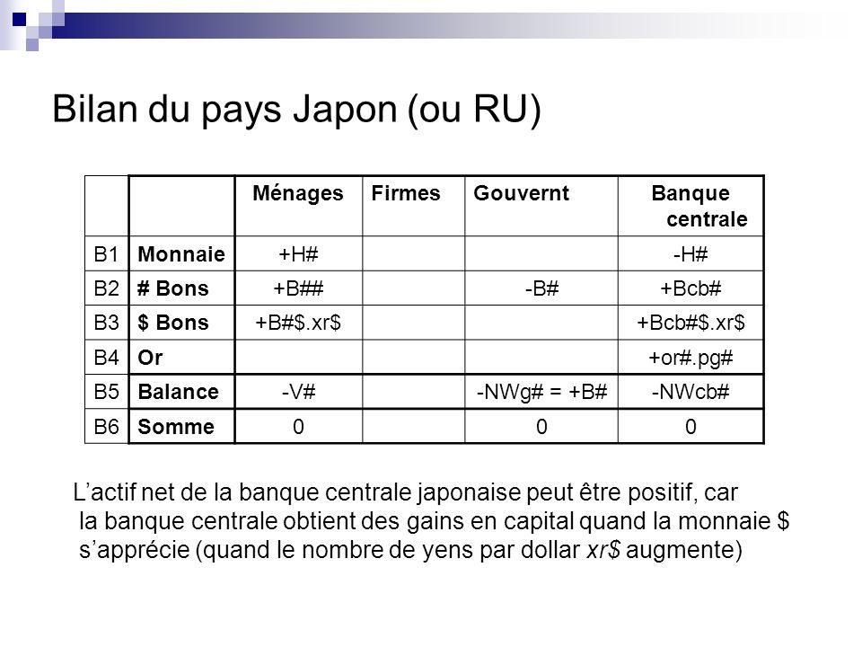 MénagesFirmesGouverntBanque centrale B1Monnaie+H#-H# B2# Bons+B##-B#+Bcb# B3$ Bons+B#$.xr$+Bcb#$.xr$ B4Or+or#.pg# B5Balance-V#-NWg# = +B#-NWcb# B6Somme000 Bilan du pays Japon (ou RU) Lactif net de la banque centrale japonaise peut être positif, car la banque centrale obtient des gains en capital quand la monnaie $ sapprécie (quand le nombre de yens par dollar xr$ augmente)
