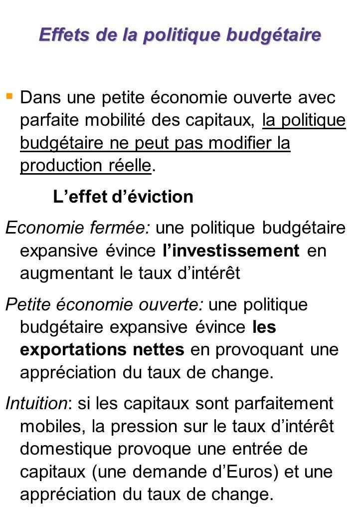 Effets de la politique budgétaire Dans une petite économie ouverte avec parfaite mobilité des capitaux, la politique budgétaire ne peut pas modifier la production réelle.