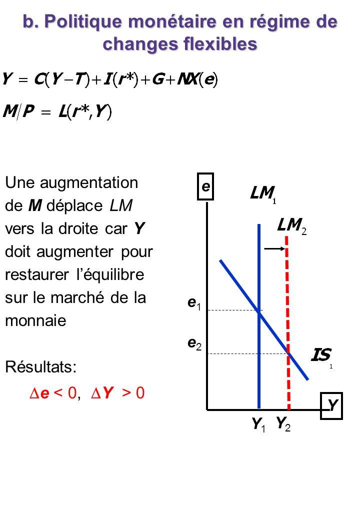 b. Politique monétaire en régime de changes flexibles Y e e1e1 Y1Y1 Y2Y2 e2e2 Une augmentation de M déplace LM vers la droite car Y doit augmenter pou