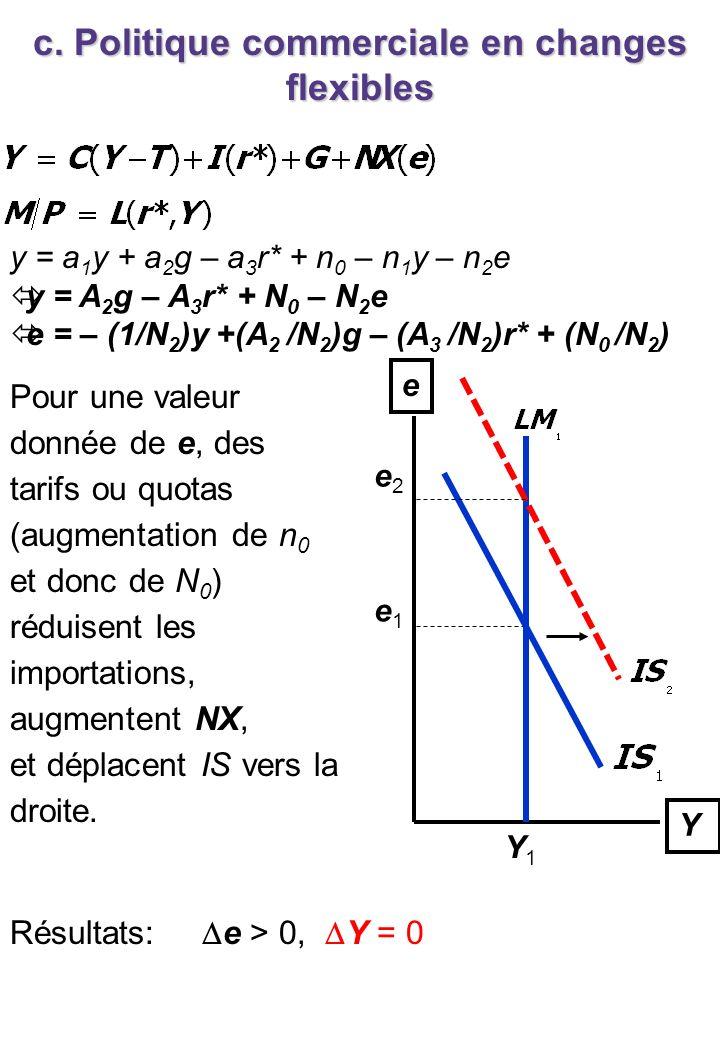 c. Politique commerciale en changes flexibles Y e e1e1 Y1Y1 e2e2 Pour une valeur donnée de e, des tarifs ou quotas (augmentation de n 0 et donc de N 0