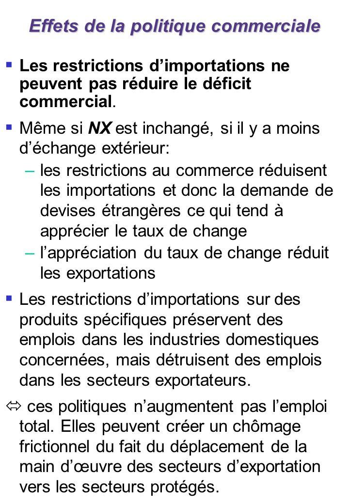 Effets de la politique commerciale Les restrictions dimportations ne peuvent pas réduire le déficit commercial. Même si NX est inchangé, si il y a moi