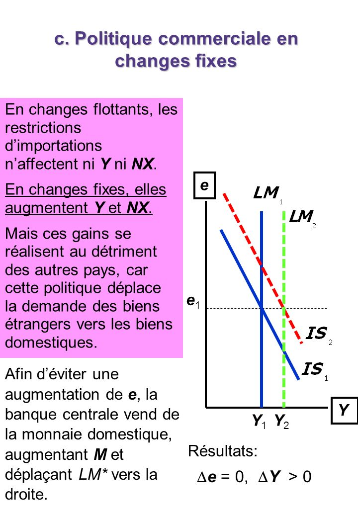 c. Politique commerciale en changes fixes Y e Y1Y1 e1e1 A restriction on imports puts upward pressure on e. Résultats: e = 0, Y > 0 Y2Y2 Afin déviter