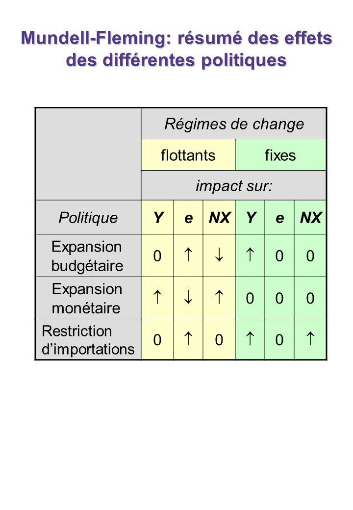 Mundell-Fleming: résumé des effets des différentes politiques Régimes de change flottantsfixes impact sur: PolitiqueYeNXYe Expansion budgétaire 0 00 E