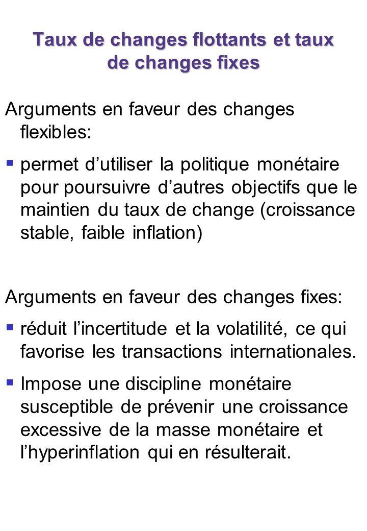 Taux de changes flottants et taux de changes fixes Arguments en faveur des changes flexibles: permet dutiliser la politique monétaire pour poursuivre