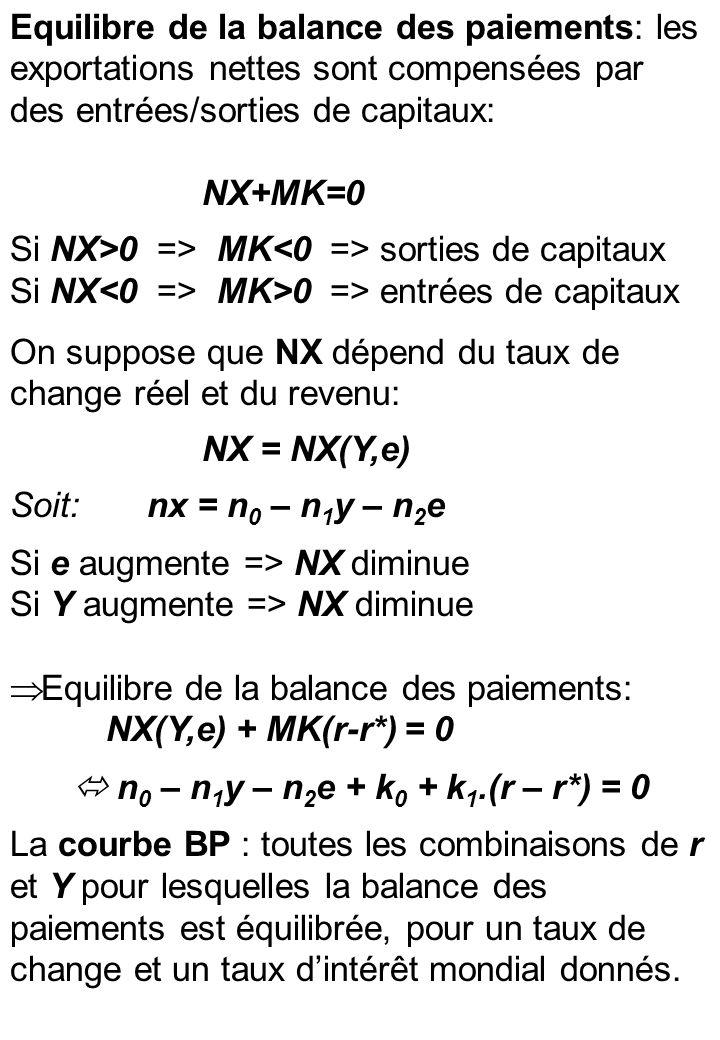 Equilibre de la balance des paiements: les exportations nettes sont compensées par des entrées/sorties de capitaux: NX+MK=0 Si NX>0 => MK sorties de capitaux Si NX MK>0 => entrées de capitaux On suppose que NX dépend du taux de change réel et du revenu: NX = NX(Y,e) Soit: nx = n 0 – n 1 y – n 2 e Si e augmente => NX diminue Si Y augmente => NX diminue Equilibre de la balance des paiements: NX(Y,e) + MK(r-r*) = 0 n 0 – n 1 y – n 2 e + k 0 + k 1.(r – r*) = 0 La courbe BP : toutes les combinaisons de r et Y pour lesquelles la balance des paiements est équilibrée, pour un taux de change et un taux dintérêt mondial donnés.