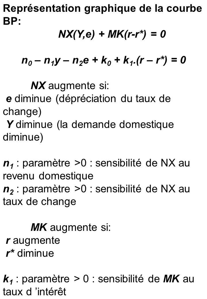 slide 24 Représentation graphique de la courbe BP: NX(Y,e) + MK(r-r*) = 0 n 0 – n 1 y – n 2 e + k 0 + k 1.(r – r*) = 0 NX augmente si: e diminue (dépréciation du taux de change) Y diminue (la demande domestique diminue) n 1 : paramètre >0 : sensibilité de NX au revenu domestique n 2 : paramètre >0 : sensibilité de NX au taux de change MK augmente si: r augmente r* diminue k 1 : paramètre > 0 : sensibilité de MK au taux d intérêt