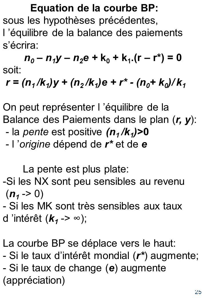 slide 25 Equation de la courbe BP: sous les hypothèses précédentes, l équilibre de la balance des paiements sécrira: n 0 – n 1 y – n 2 e + k 0 + k 1.(r – r*) = 0 soit: r = (n 1 /k 1 )y + (n 2 /k 1 )e + r* - (n 0 + k 0 )/ k 1 On peut représenter l équilibre de la Balance des Paiements dans le plan (r, y): - la pente est positive (n 1 /k 1 )>0 - l origine dépend de r* et de e La pente est plus plate: -Si les NX sont peu sensibles au revenu (n 1 -> 0) - Si les MK sont très sensibles aux taux d intérêt (k 1 -> ); La courbe BP se déplace vers le haut: - Si le taux dintérêt mondial (r*) augmente; - Si le taux de change (e) augmente (appréciation)