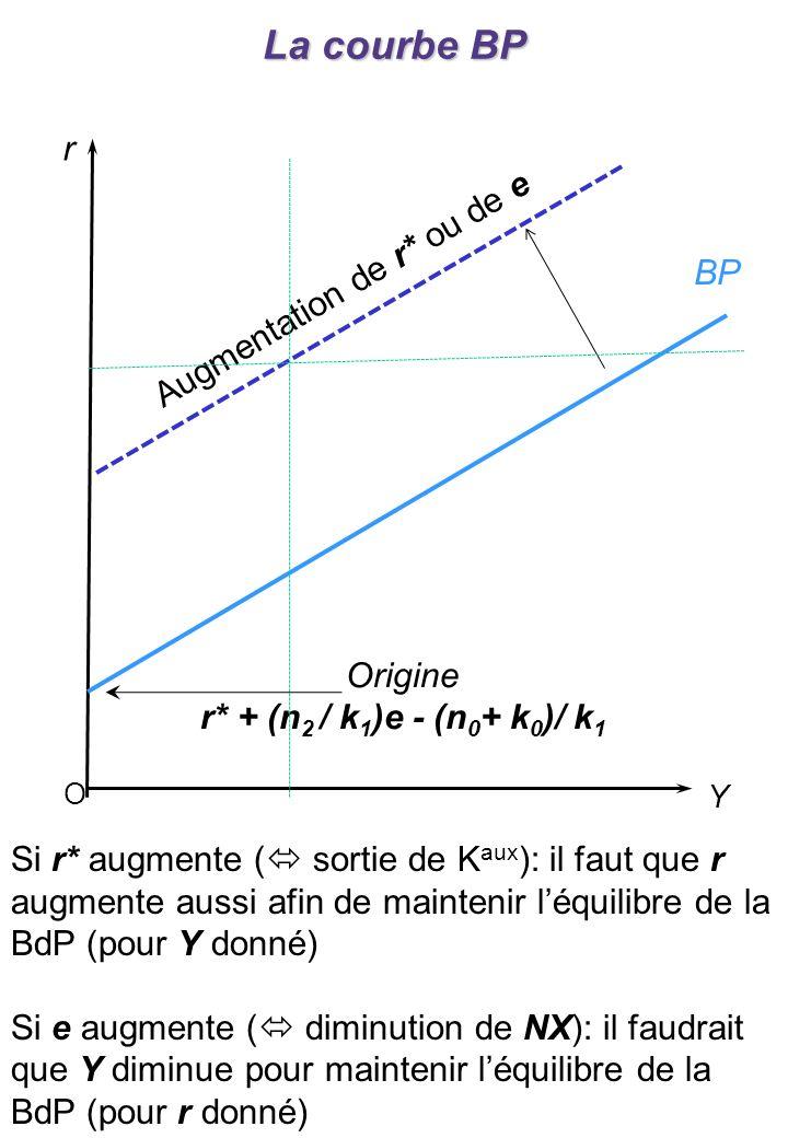 Origine r* + (n 2 / k 1 )e - (n 0 + k 0 )/ k 1 O r Y BP La courbe BP Augmentation de r* ou de e Si r* augmente ( sortie de K aux ): il faut que r augmente aussi afin de maintenir léquilibre de la BdP (pour Y donné) Si e augmente ( diminution de NX): il faudrait que Y diminue pour maintenir léquilibre de la BdP (pour r donné)