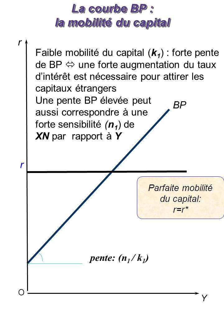 pente: (n 1 / k 1 ) O r Y r Parfaite mobilité du capital: r=r* BP La courbe BP : la mobilité du capital Faible mobilité du capital (k 1 ) : forte pente de BP une forte augmentation du taux dintérêt est nécessaire pour attirer les capitaux étrangers Une pente BP élevée peut aussi correspondre à une forte sensibilité (n 1 ) de XN par rapport à Y